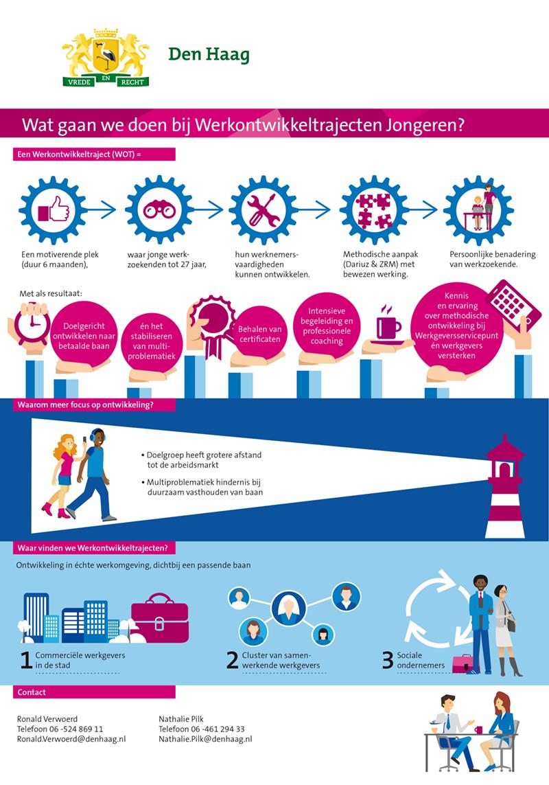 infographic_werkontwikkeltraject